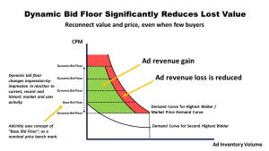 Dynamic Bid Floor Significantly Reduces Lost Value