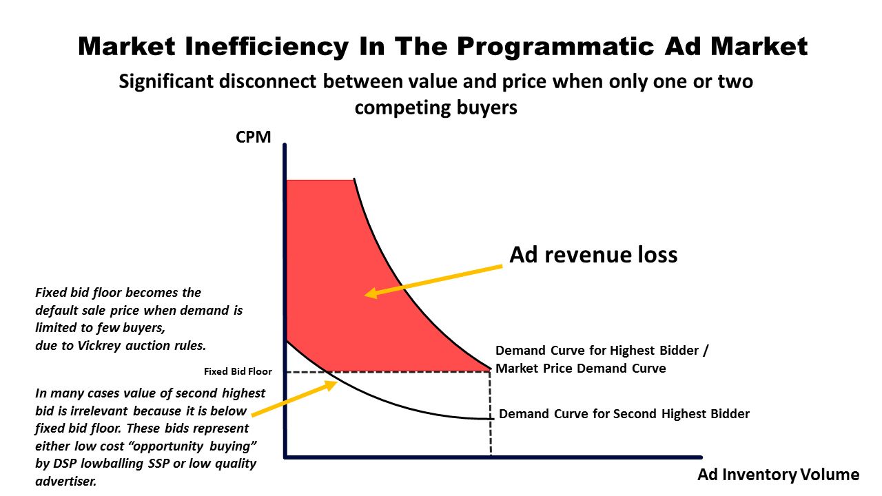 Recover lost ad revenue with dynamic bid floors adunity launches inventory price value disconnect programmatic market failure tyukafo
