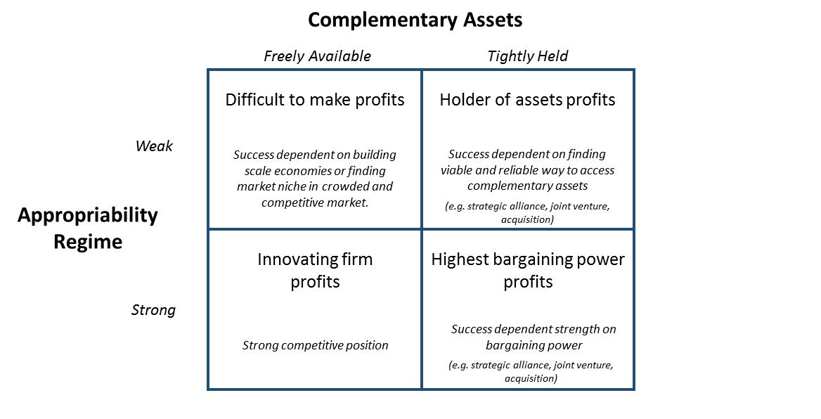 Teece Complementary Assets Model
