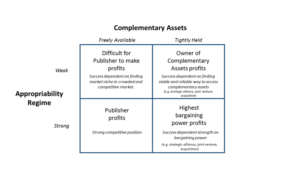 Complementary Assets Model