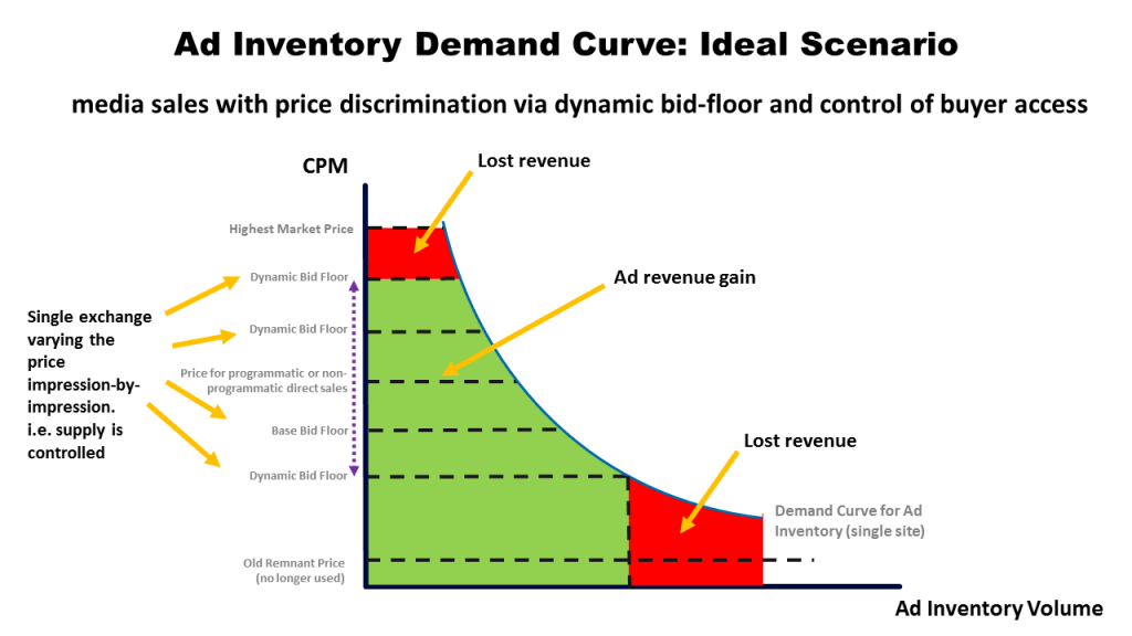 ideal scenario